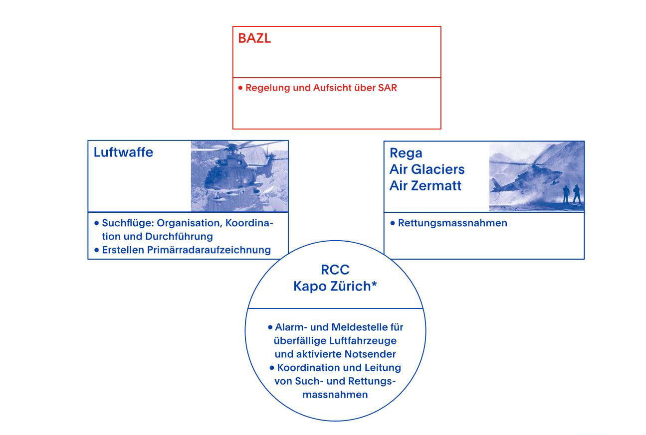 Serie SAR: Search and Rescue Booklet